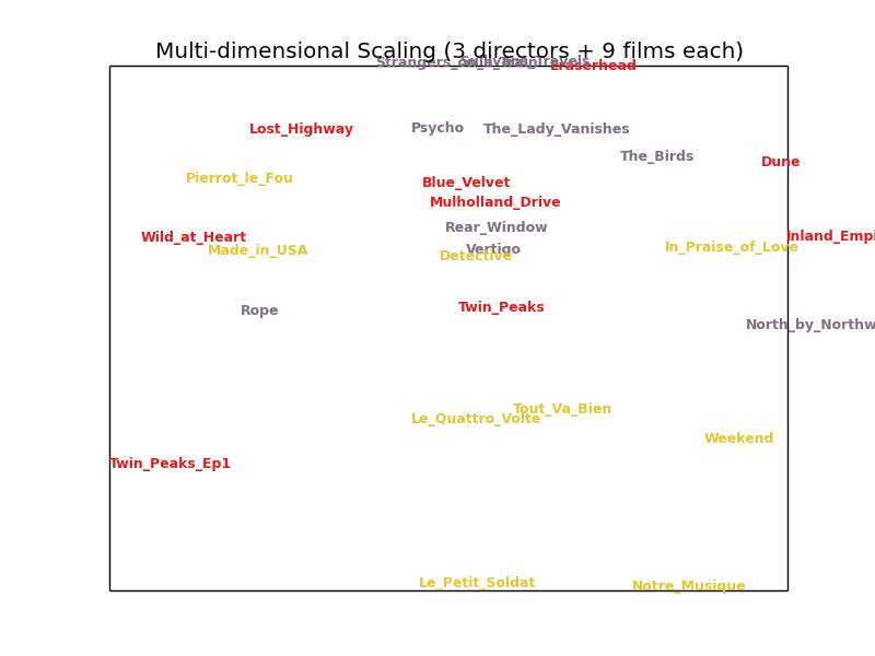 Example Eight: Multi-Dimensional Scaling (MDS) — ACTION